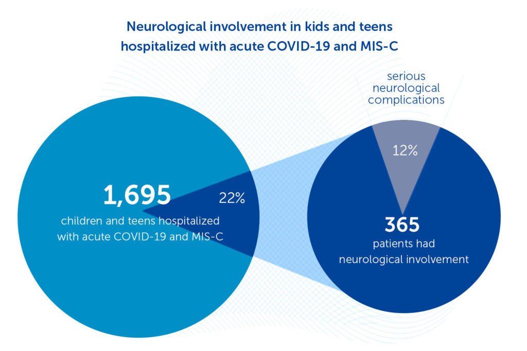Two pie charts showing frequency of overall neurological symptoms and serious neurological complications